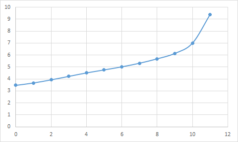 wykres_pH_real
