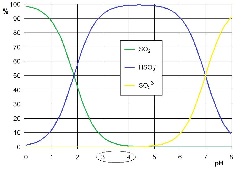 so2_wykres